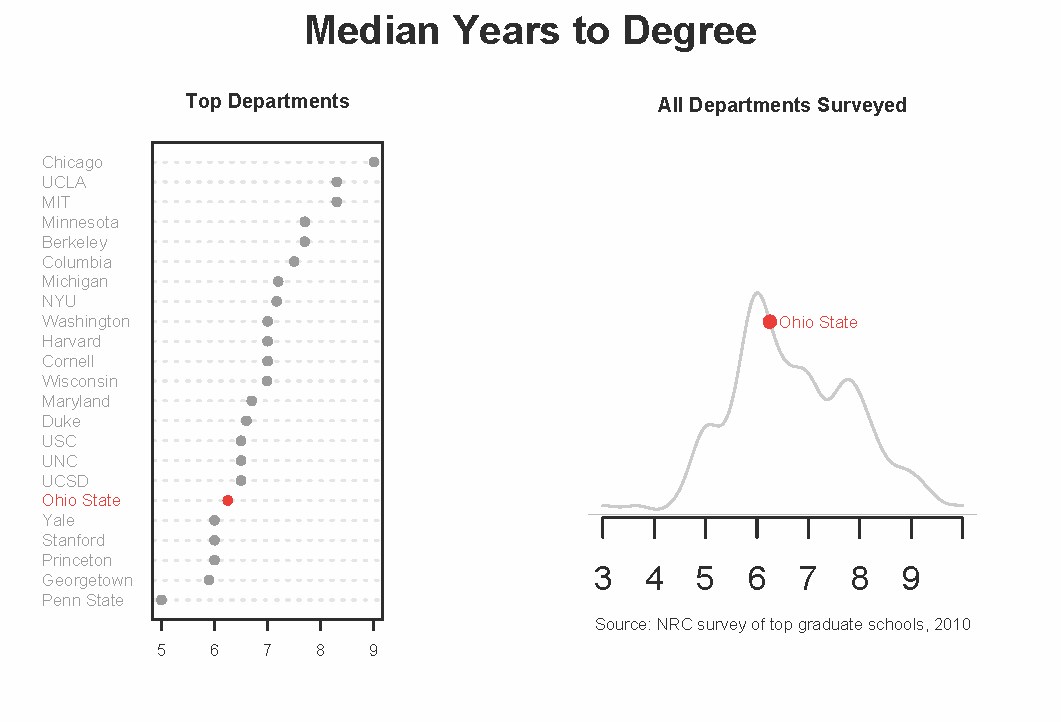 Length of the average dissertation | FlowingData